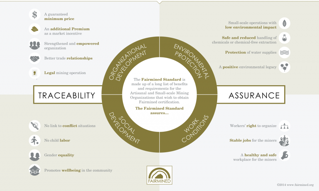 Dorothee Rosen Fairmined Infographic